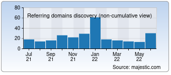 Majestic Referring Domains Discovery Chart for Chedong.com