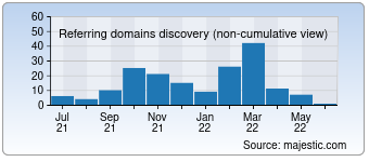 Majestic Referring Domains Discovery Chart for Clipnabber.com