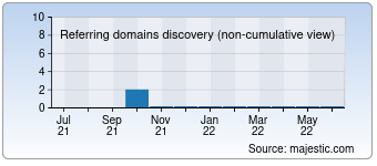 Majestic Referring Domains Discovery Chart for Clubxavier.com