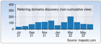 Majestic Referring Domains Discovery Chart for Confiduss.com