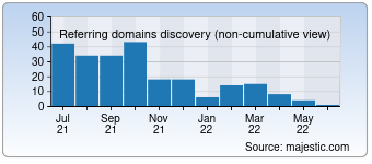 Majestic Referring Domains Discovery Chart for Couponustaad.com