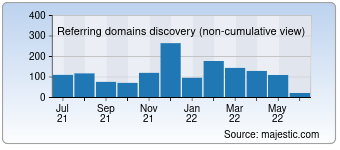 Majestic Referring Domains Discovery Chart for Craftgawker.com