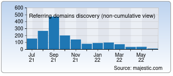 Majestic Referring Domains Discovery Chart for Crazys.cc
