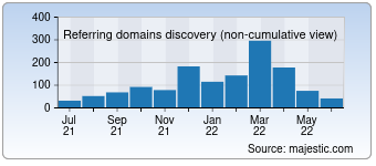 Majestic Referring Domains Discovery Chart for Csgostash.com