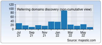 Majestic Referring Domains Discovery Chart for Cskaoyan.com