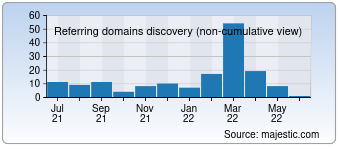 Majestic Referring Domains Discovery Chart for Dacha365.net