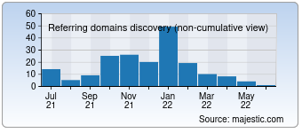 Majestic Referring Domains Discovery Chart for Desitorrents.com
