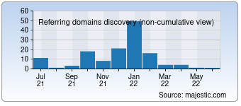 Majestic Referring Domains Discovery Chart for Desktop-video-guide.com