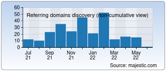 Majestic Referring Domains Discovery Chart for Desktoppaints.com