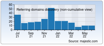 Majestic Referring Domains Discovery Chart for Desktopreview.com