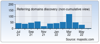 Majestic Referring Domains Discovery Chart for Desktopsupplies.com