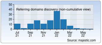 Majestic Referring Domains Discovery Chart for Desktopwallpaperhd.com
