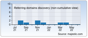 Majestic Referring Domains Discovery Chart for Desport.sk