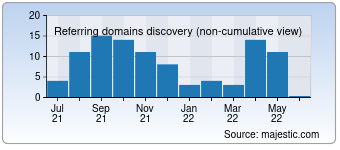 Majestic Referring Domains Discovery Chart for Didactum-security.com