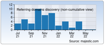 Majestic Referring Domains Discovery Chart for Didactum-security.de