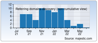 Majestic Referring Domains Discovery Chart for Didactum.com
