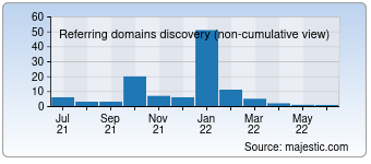 Majestic Referring Domains Discovery Chart for Diyfashion.com