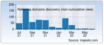 Majestic Referring Domains Discovery Chart for Dkfon.com