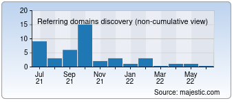 Majestic Referring Domains Discovery Chart for Dokiz.com