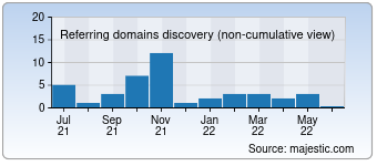 Majestic Referring Domains Discovery Chart for Dtl.expert