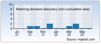 Majestic Referring Domains Discovery Chart for E-k-ag.de