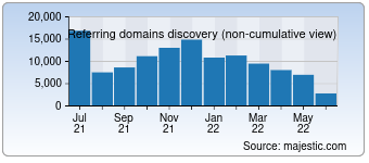 Majestic Referring Domains Discovery Chart for Ebay.com