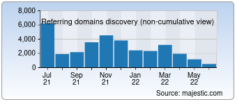 Majestic Referring Domains Discovery Chart for Ebay.de