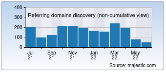 Majestic Referring Domains Discovery Chart for Elllo.org