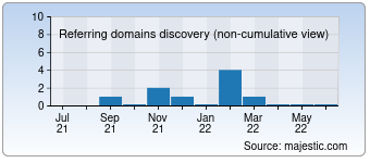 Majestic Referring Domains Discovery Chart for Erecure.com