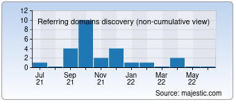 Majestic Referring Domains Discovery Chart for Erecyc.com