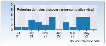 Majestic Referring Domains Discovery Chart for Etek-europe.com