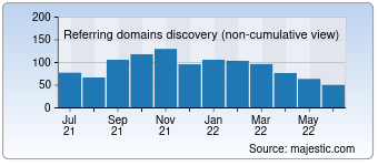 Majestic Referring Domains Discovery Chart for Fab.com