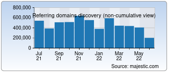 Majestic Referring Domains Discovery Chart for Facebook.com