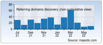 Majestic Referring Domains Discovery Chart for Filepost.com