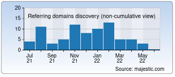 Majestic Referring Domains Discovery Chart for Flexitrick.com