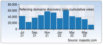 Majestic Referring Domains Discovery Chart for Franxsoft.blogspot.com