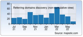 Majestic Referring Domains Discovery Chart for Free-proxy.cz