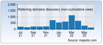 Majestic Referring Domains Discovery Chart for Freshdirect.com