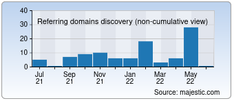 Majestic Referring Domains Discovery Chart for Fullcartridge.com.ua