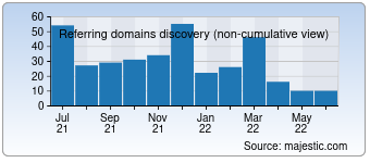 Majestic Referring Domains Discovery Chart for Games2girls.com