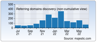 Majestic Referring Domains Discovery Chart for Gazoo.com