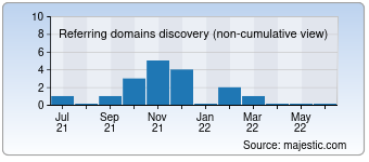 Majestic Referring Domains Discovery Chart for Getkeds.ru
