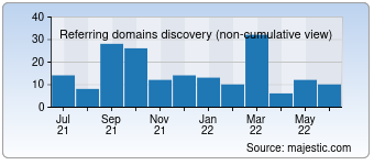 Majestic Referring Domains Discovery Chart for Globaltechgadgets.com