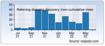 Majestic Referring Domains Discovery Chart for Gnjp.org