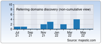 Majestic Referring Domains Discovery Chart for Gomario.ru