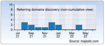 Majestic Referring Domains Discovery Chart for Goodnightpics.com