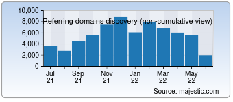 Majestic Referring Domains Discovery Chart for Google.ca