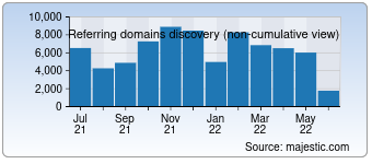 Majestic Referring Domains Discovery Chart for Google.co.in