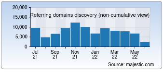 Majestic Referring Domains Discovery Chart for Google.co.uk