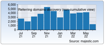 Majestic Referring Domains Discovery Chart for Google.com.br
